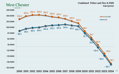 Is a West Chester Tax Levy for Police and Fire on the Horizon?